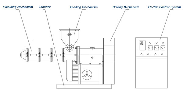 main image screw. Main Structure Of Screw Extruder Image W